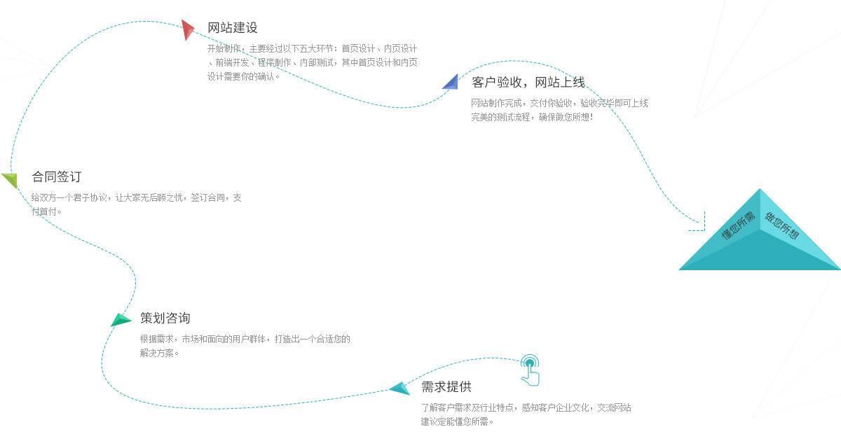 商丘网站定制流程,商丘seo优化方案